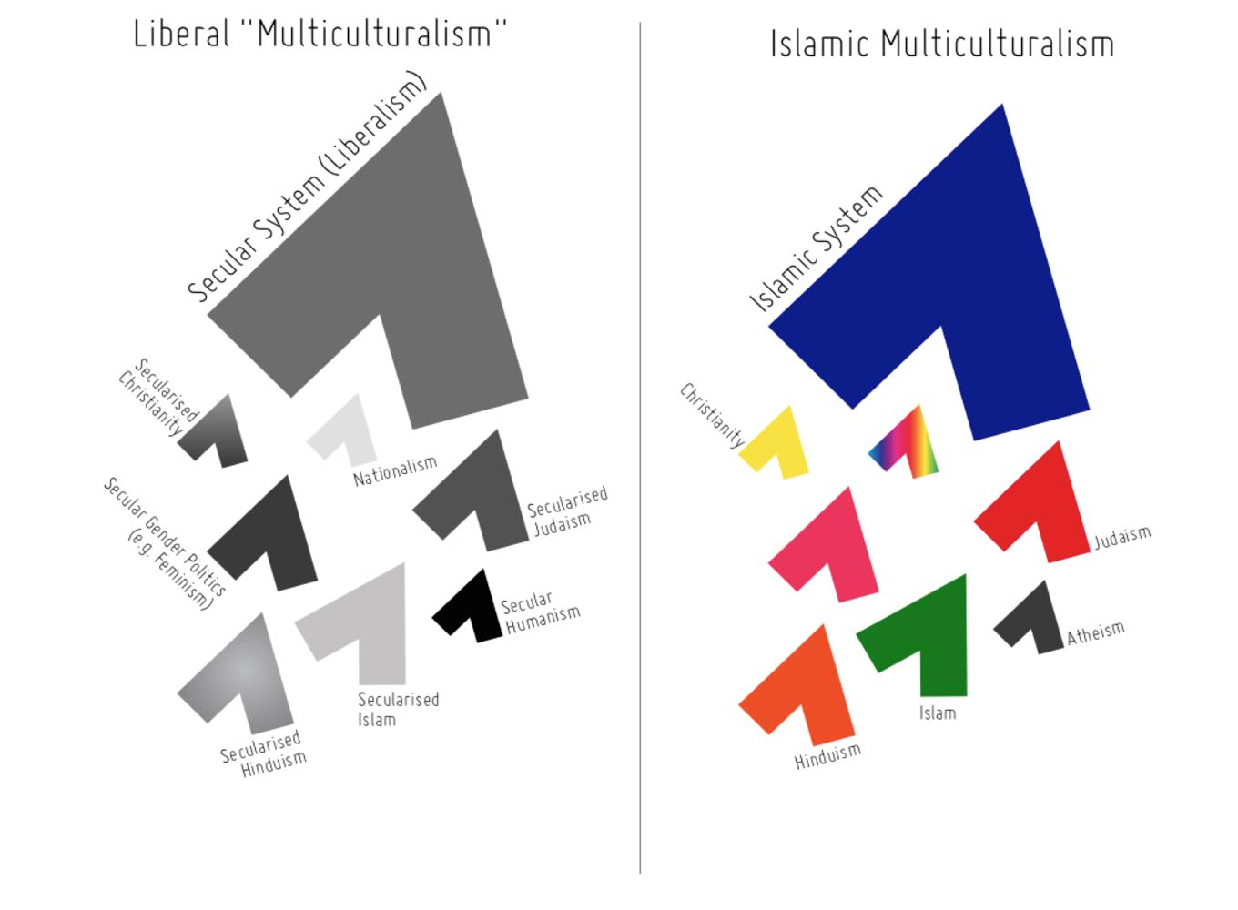 ... are simply secularised versions of Christianity or Judaism, for  example, existing under liberal democracies as just another iteration of  liberalism.